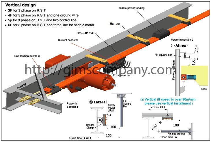 Hệ thống ray điện an toàn cầu trục, cổng trục 1P, 3P, 4P, 6P